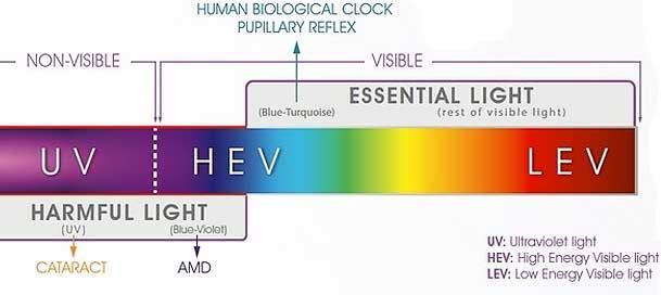 Dangerous Light Hev Amp Blue Light Damage To Your Eyesight